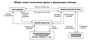 Схема работы соглашения