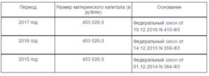 Таблица размер семейного капитала